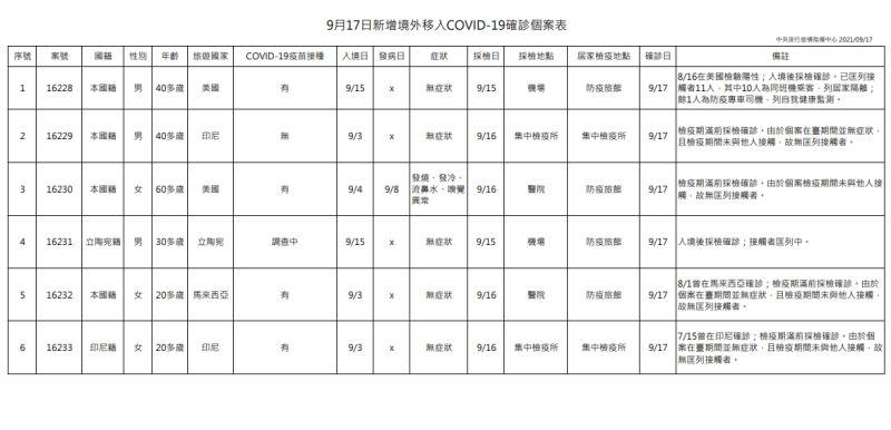 ▲9月17日新增境外移入COVID-19確診個案表。(圖/指揮中心)