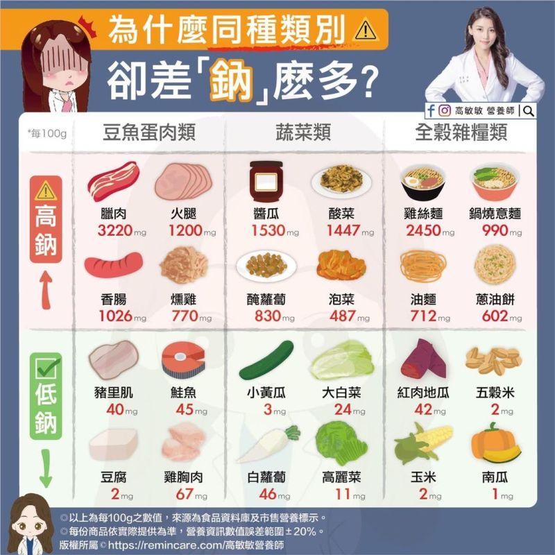 ▲高敏敏分享一張同種類別食物的「鈉含量比較表」。(圖/翻攝自高敏敏臉書)