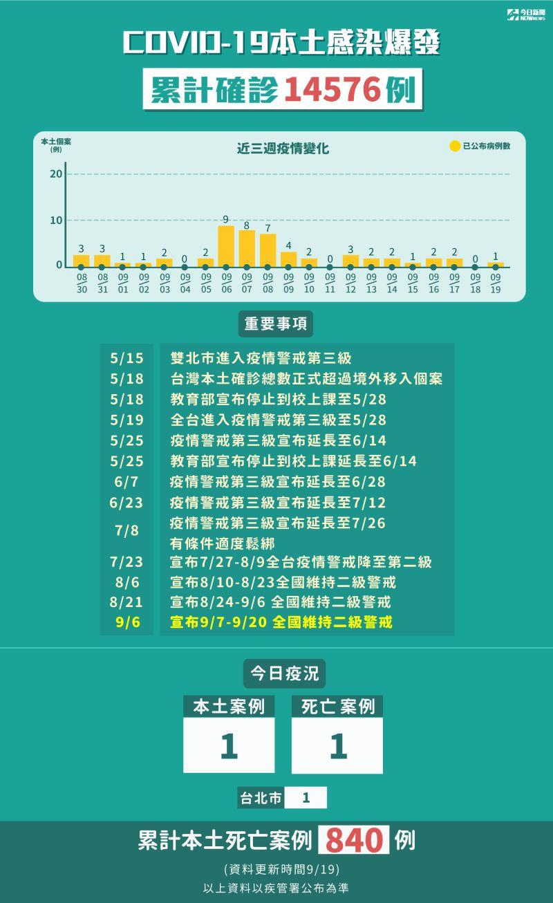 ▲9月19日全台本土確診「+1」,新增11例境外移入。(圖/NOWnews製表)