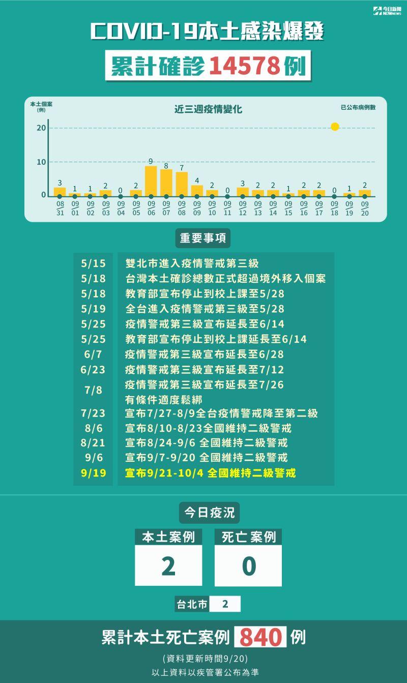▲指揮中心表示,20日新增2名本土病例。(圖/NOWnews製圖)
