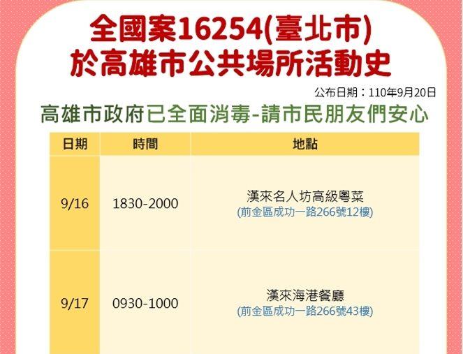 ▲台北市確診個案16254與家人曾到高雄探親並到飯店住房一晚。(圖/高雄市衛生局提供)