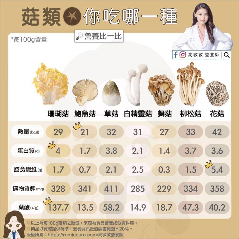 ▲營養師高敏敏分享27種菇類的營養成分。(圖/高敏敏營養師