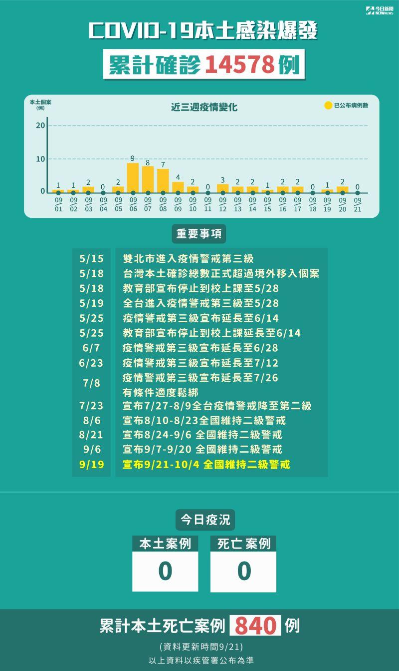 ▲21日全台本土零確診,顯示這波本土疫情逐漸受控。(圖/NOWnews製圖)