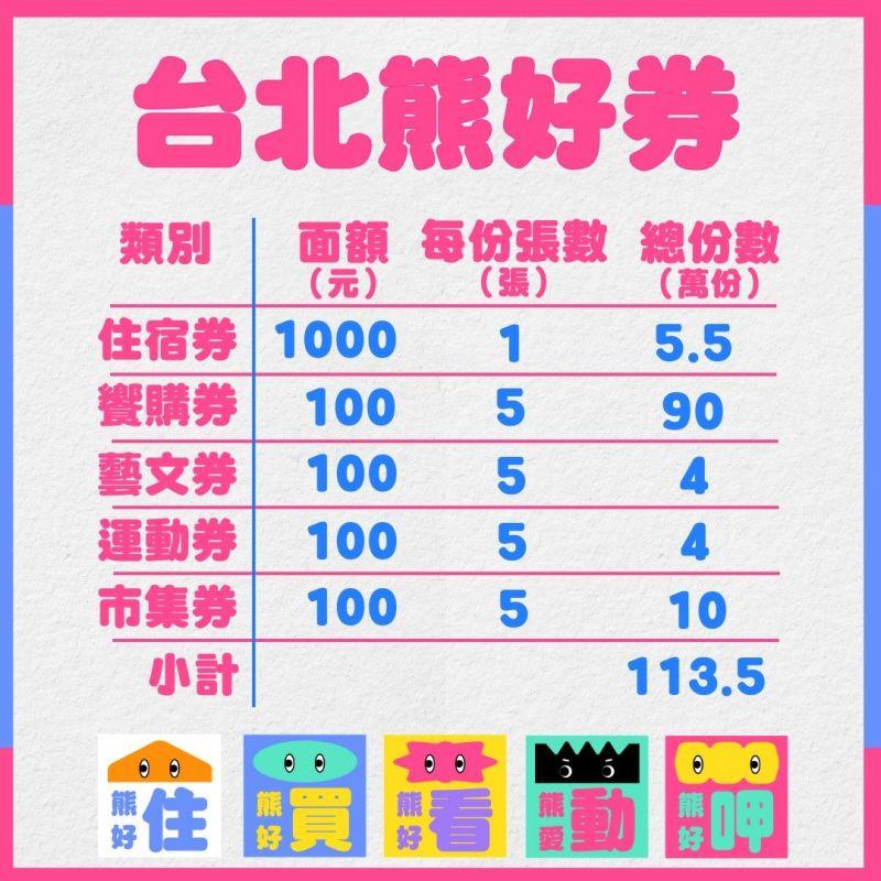 ▲台北市政府公布五種熊好券的張數與額度。(圖/台北市政府提供)
