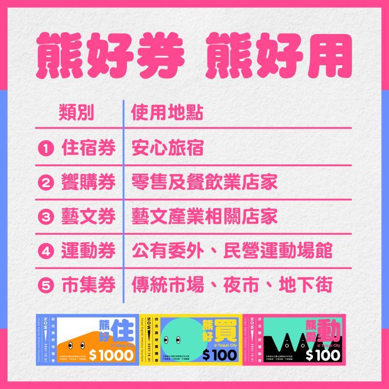 ▲台北市政府22日公布五種熊好券的使用範圍。(圖/台北市政府提供)