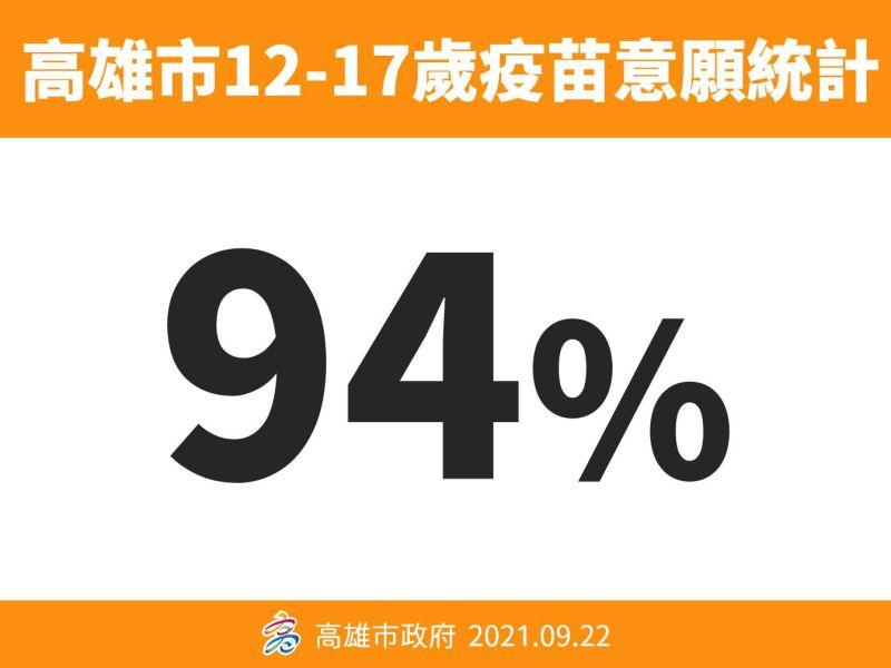 ▲高雄市長陳其邁說,經統計高雄市國中、高中共有94%,約13萬多名學子願意施打BNT疫苗。(圖/高雄市政府提供)