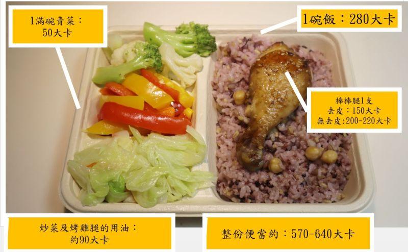 外食族當心!用力吃提升免疫力 恐傷荷包還得糖尿病
