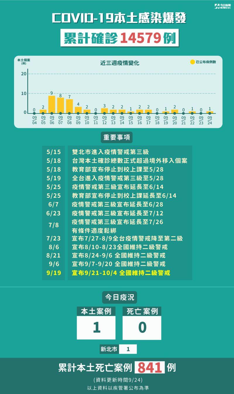 ▲9月24日新增1例本土個案。(圖/NOWnews製表)