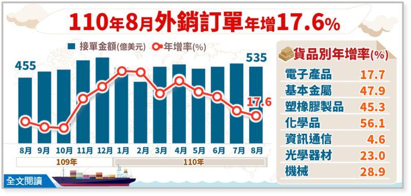 ▲經濟部統計處公布8月外銷訂單紀錄。(圖/經濟部)