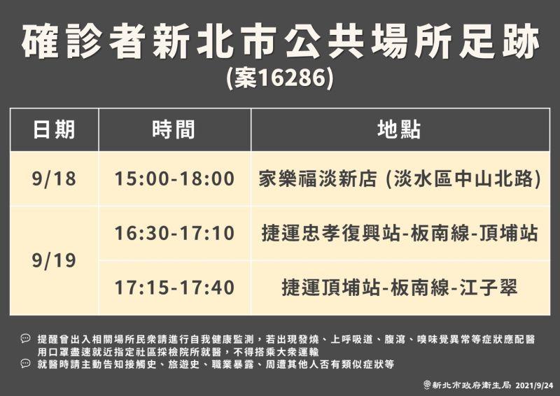 ▲新北市政府衛生局今日也公布案16286的公共足跡。(圖/新北市政府衛生局提供)