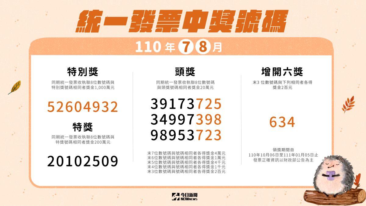 好羨慕!7-8月期統一發票13人抱走千萬獎、15人中200萬元