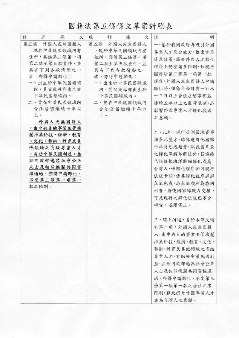 ▲萬美玲提案修國籍法,降低男籃洋將歸化門檻
