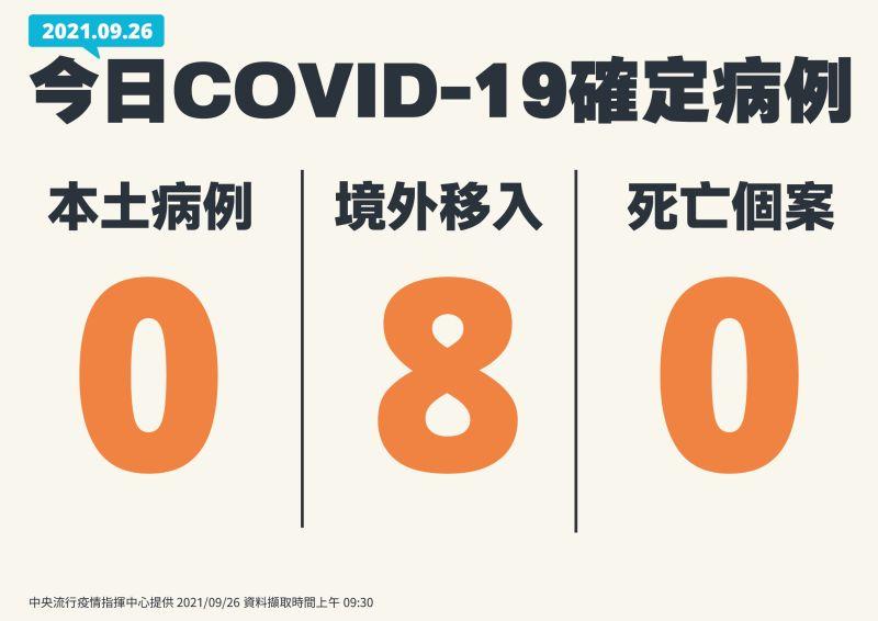 ▲揮中心今(26)日公布國內新增8例COVID-19確定病例,均為境外移入。(圖/指揮中心提供)
