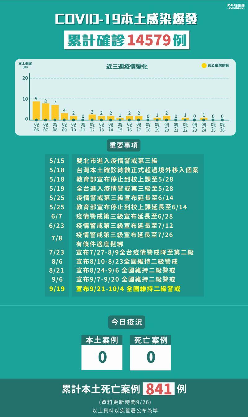 ▲指揮中心26日宣布,本土0死亡0,累計確診14579例。(圖/NOWnews製表)
