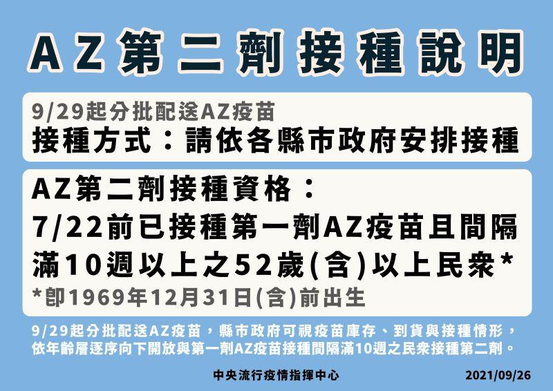 ▲指揮中心今(26)日表示,29日起優先提供52歲以上民眾接種第二劑AZ。(圖/指揮中心提供)