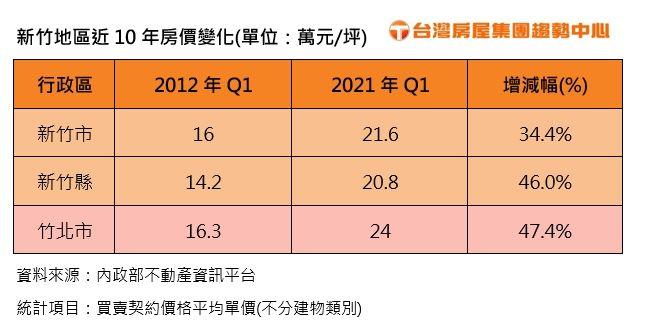 ▲新竹地區近10年房價變化(單位:萬元坪)。(表/台灣房屋彙整)