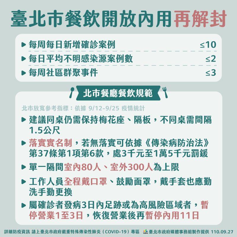▲台北市政府27日公布餐飲業內用放寬指引。(圖/台北市政府提供)