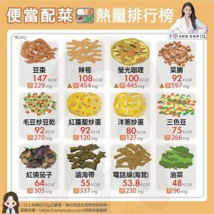 ▲美女營養師高敏敏在臉書分享「便當配菜熱量圖鑑」。(圖/翻攝自高敏敏臉書)