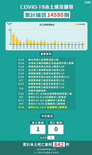 ▲新冠肺炎本土感染爆發,累計確診14580例。(圖/指揮中心)