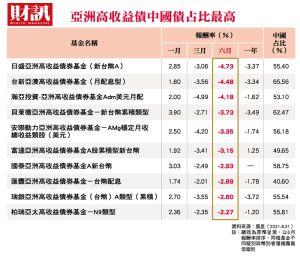 ▲中國房地產龍頭恒大地產的債務風波席捲全球金融市場,恒大地產已經成為各大央行雷達上的列管對象,歷史上有這樣分量的企業不多見