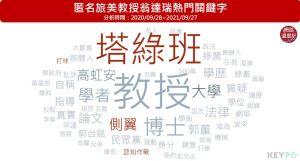 ▲翁達瑞熱門關鍵字(圖/網路溫度計提供)