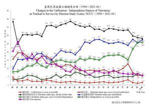 ▲臺灣民眾統獨立場趨勢分佈(1994~2021.06)