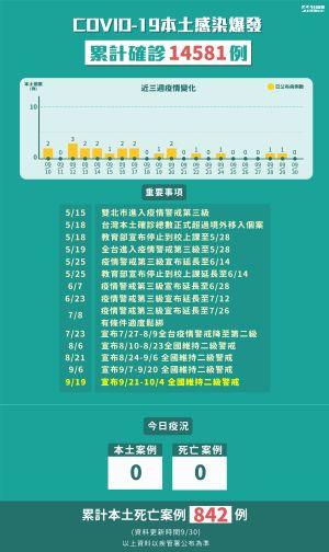 ▲中央流行疫情指揮中心30日公布國內新增7例新冠肺炎確定病例,均為境外移入,國內本土確診累計維持14581例。(圖/NOWnews製表)