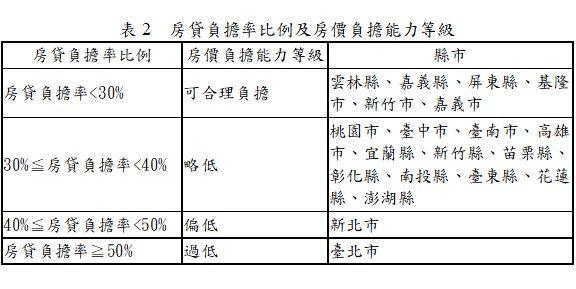 ▲房貸負擔率比例及房負擔能力級。(圖/內政部提供)
