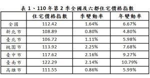 ▲110年第2季全國及六都住宅價格指數。