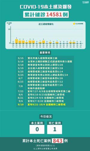 ▲10月1日本土零確診,疫情持續穩定。(圖/NOWnews製圖)