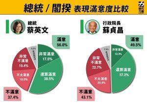 ▲時代力量中央黨部總統與閣揆滿意度民調。(圖/時力中央黨部提供)