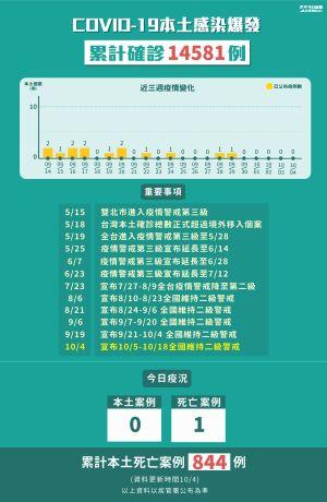 ▲10月4日全台新增確診+0、死亡+1。(圖/NOWnews製表)