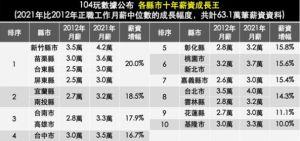 ▲各縣市十年薪資成長王。(取自104職場力網站)