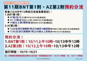 ▲第11期BNT第一劑、AZ第二劑預約分流。(圖/指揮中心)