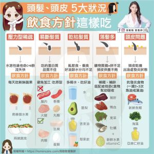 ▲營養師高敏敏列出「頭髮、頭皮的5大狀況」,並提供「飲食方針」。(圖/高敏敏營養師 授權提供)