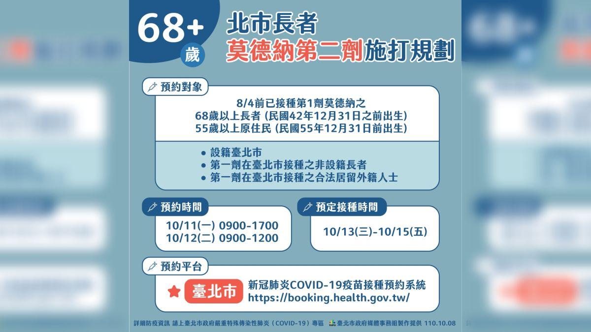 ▲台北市政府8日公布長者預約第二劑莫德納疫苗的相關措施與時間。(圖/台北市政府提供)