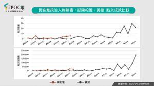 ▲民進黨政治人物臉書:挺陳柏惟、黃捷 貼文成效比較。(圖/快析輿情提供)