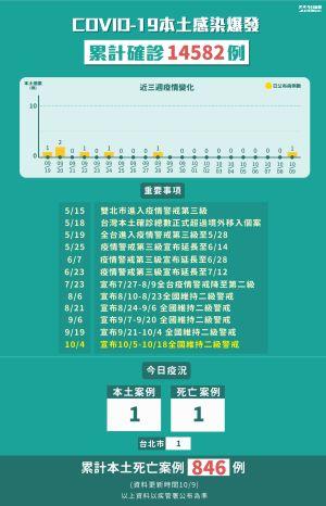 ▲截至10月9日,國內累計本土病例確診個案14582例。(圖/NOWnews)
