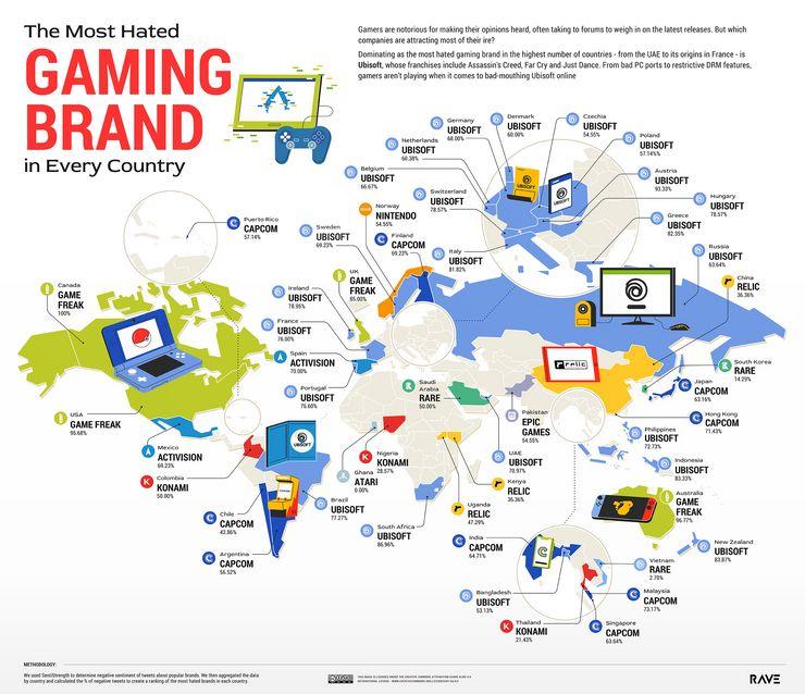 ▲國外調查最受Twitter使用者討厭的遊戲公司(圖/RAVE Reviews)
