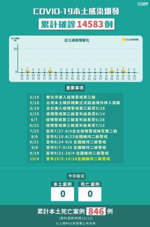 ▲10月13日全台本土個案+0。(圖/NOWnews製表)
