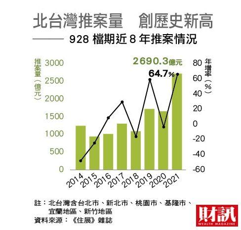 ▲北台灣推案量創歷史新高,也成為市場焦點。(圖/《財訊》提供)