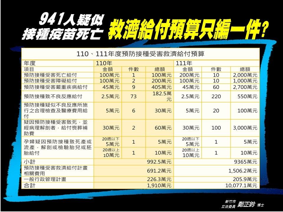 鄭正鈐揭露:疑打疫苗猝死941人 救濟給付預算只編1件